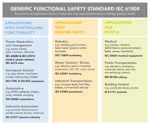 The World of Functional Safety Standards