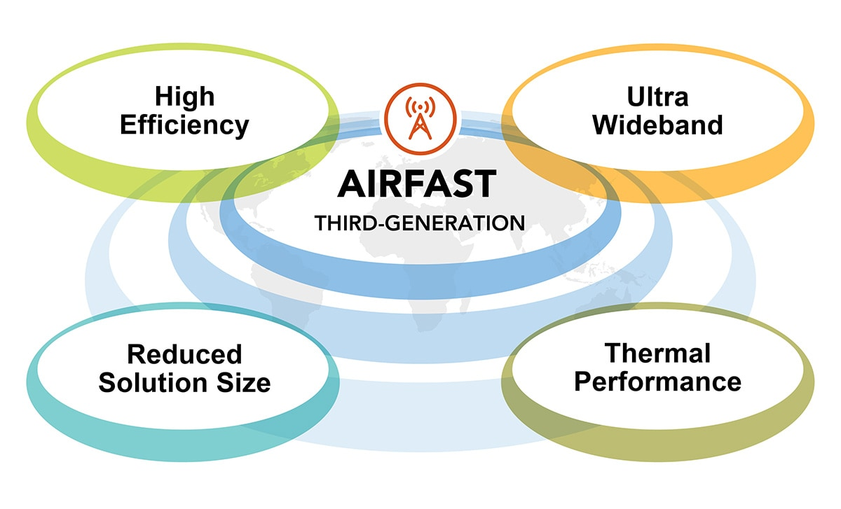 RF Airfast3 3rd Generation Power Solutions