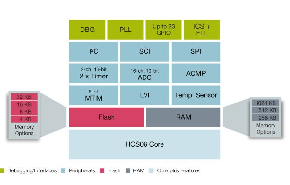 Freescale S08SH Microcontroller Block Diagram