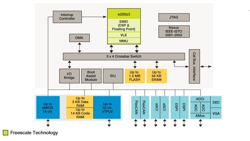 MPC563XM Microcontroller Block Diagram