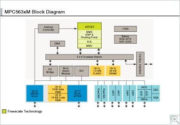 MPC563xM|32-bit MCU|Powertrain | NXPNXP Semiconductors