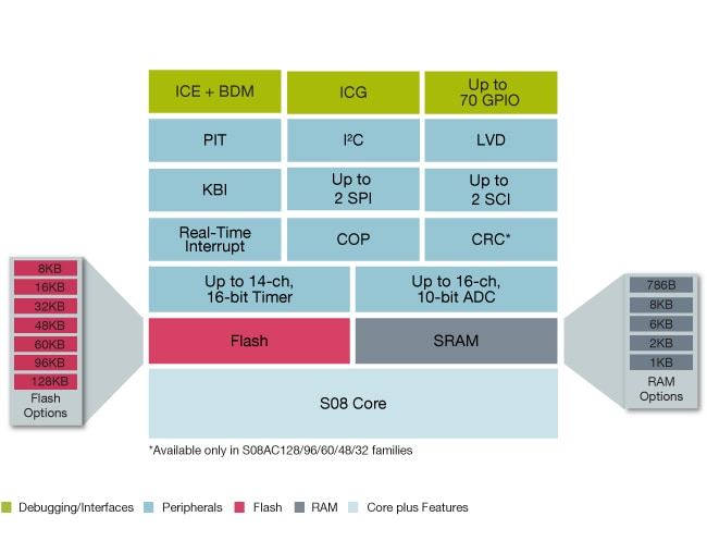 Freescale S08AC Microcontroller Block Diagram