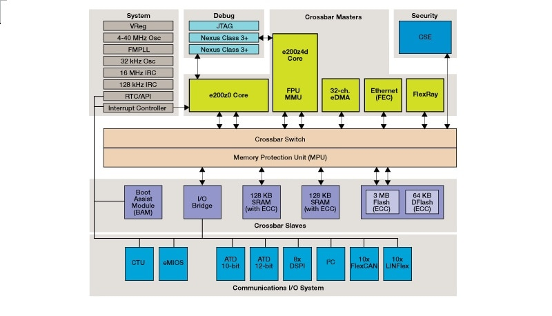 MPC564xB-C Microcontroller Block Diagram