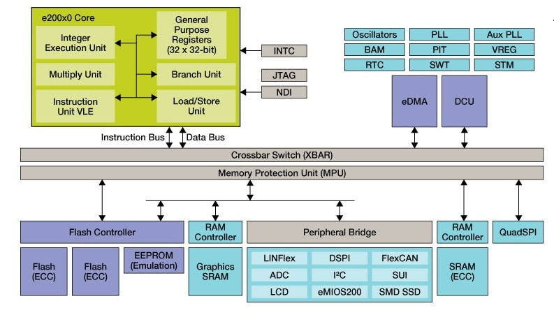 MPC560XS Microcontroller Block Diagram