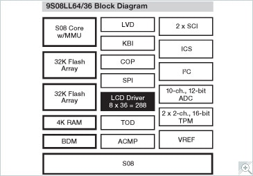 S08LL Microcontroller Block Diagram