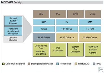 ColdFire MCF547X Microprocessor Block Diagram