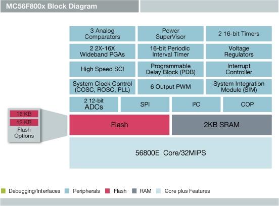 Mc56f8006 And Mcf56f8002 Digital Signal Controllers Nxp