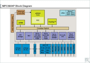 MPC560XP Microcontroller Block Diagram