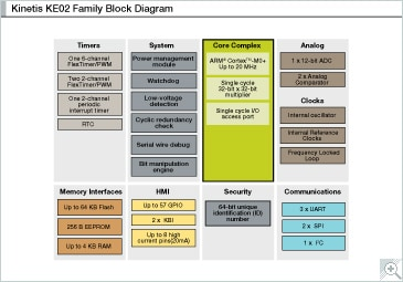 Kinetis E Series KE02 MCUs Block Diagram