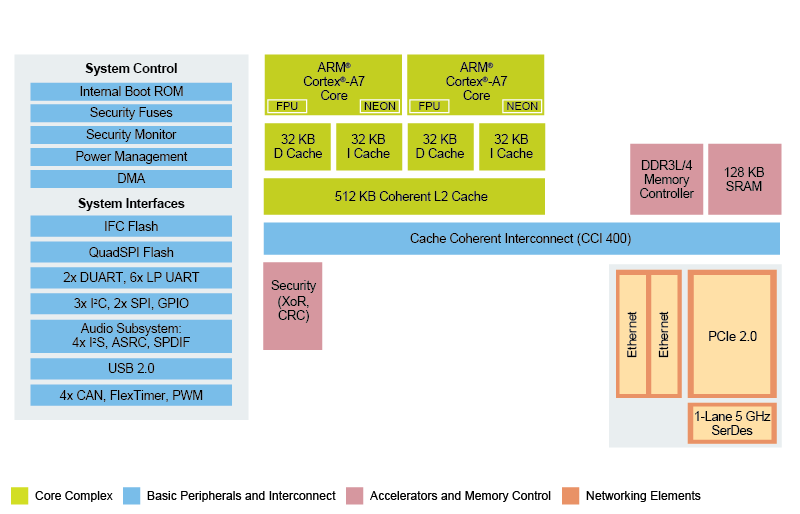 NXP Layerscape 1022A Processor block diagram