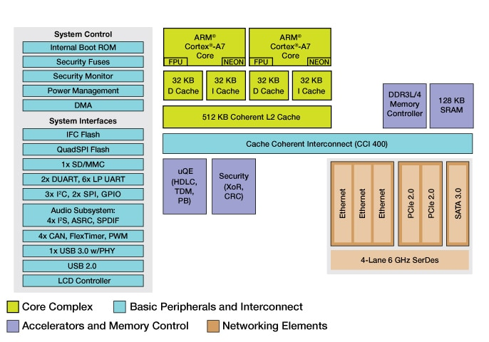 NXP QorIQ LS1021A Processor Block Diagram