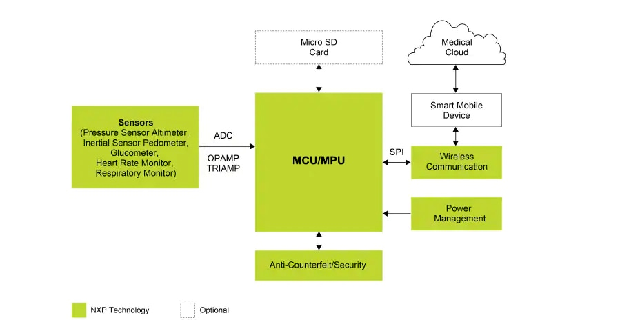 Wearable wireless healthcare patchnxp block diagram ccuart Images