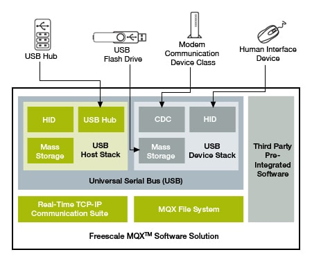 MQX USB Host/Device Stack