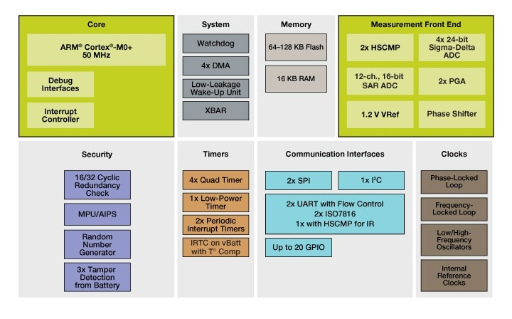 KM1x MCUs Block Diagram