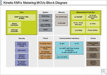 Kinetis M Series KM1x MCUs Block Diagram