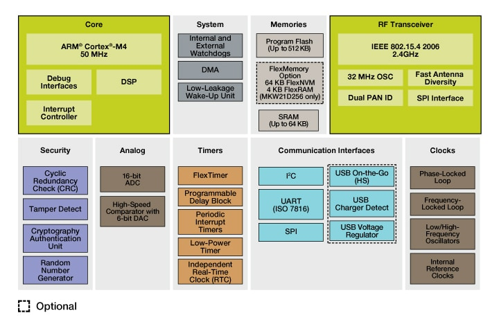 Kinetis W Series KW2x MCUs Block Diagram