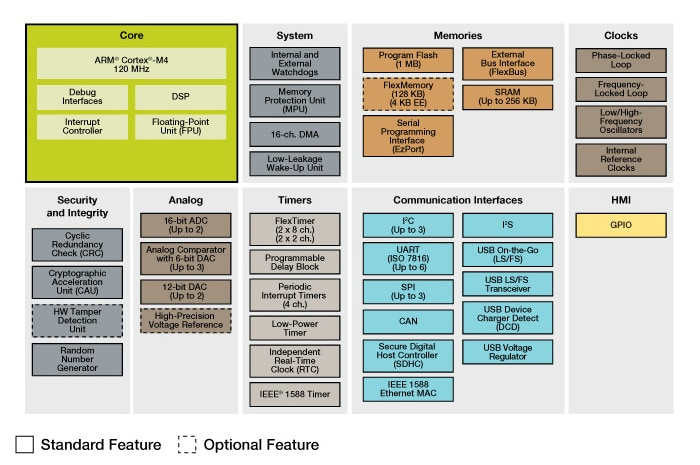 Kinetis K63/K64 MCU Family Block Diagram
