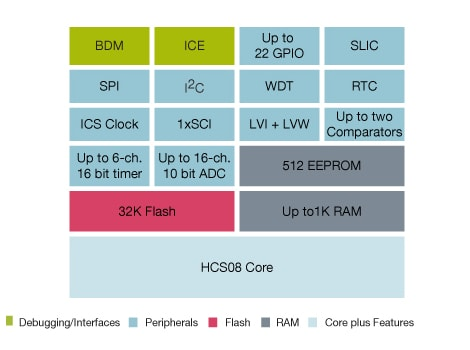 8-bit EEPROM with LIN S08EL and S08SL MCUs | NXP