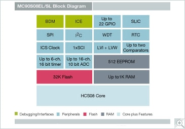 Freescale S08EL-SL Microcontroller Block Diagram