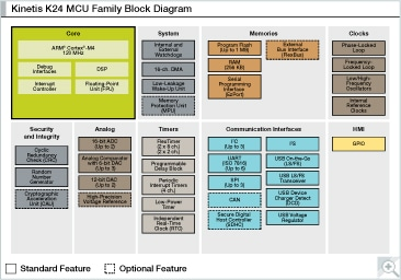 Kinetis K24 MCU Family Block Diagram