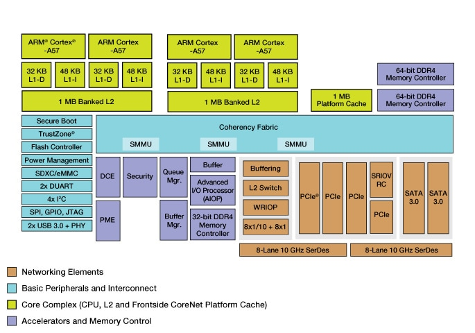 LS2045A Family of Multicore Communications Processors