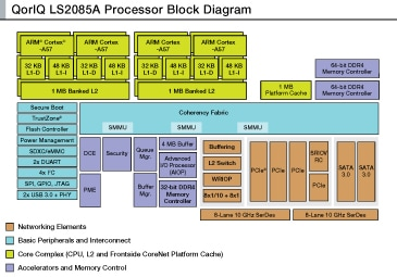 LS2085A Family of Multicore Communications Processors