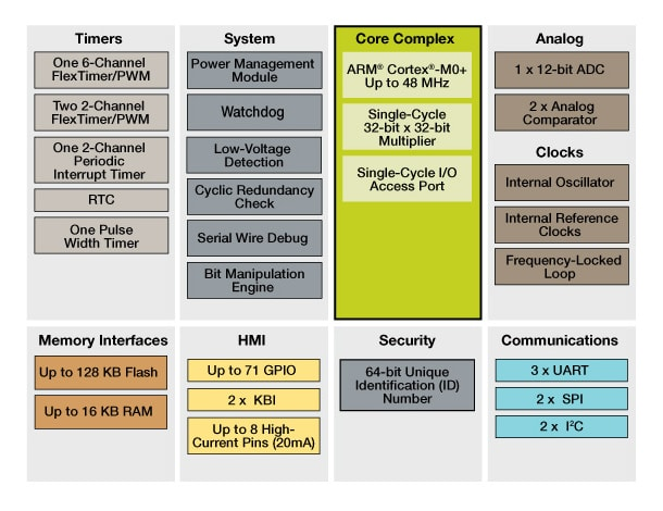 Kinetis E Series KE04 MCUs Block Diagram