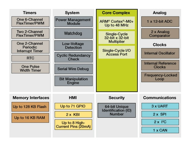 Kinetis E Series K06 MCUs Block Diagram