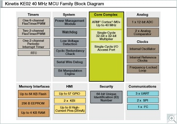 Kinetis E Series KE02_40 Block Diagram