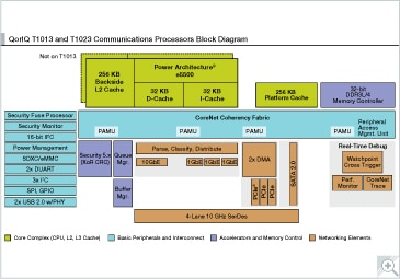QorIQ T1013 and T1023 Communications Processors
