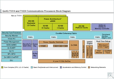 QorIQ T1014 and T1024 Communications Processors