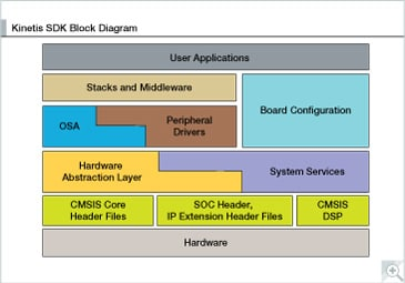Software Development Kit for Kinetis MCUs Block Diagram