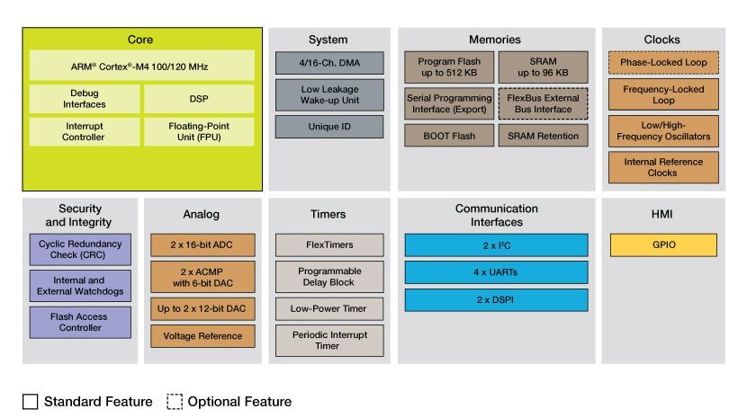 Kinetis V Series KV3x MCUs Block Diagram