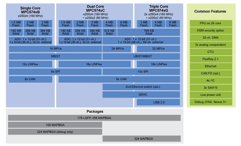 MPC574xB/C/G MCU BLOCK DIAGRAM