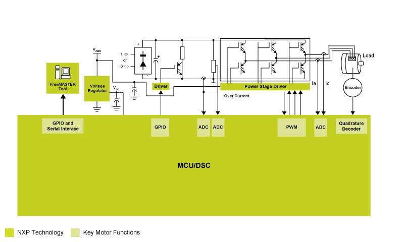 3-Phase AC Induction Motor Block Diagram