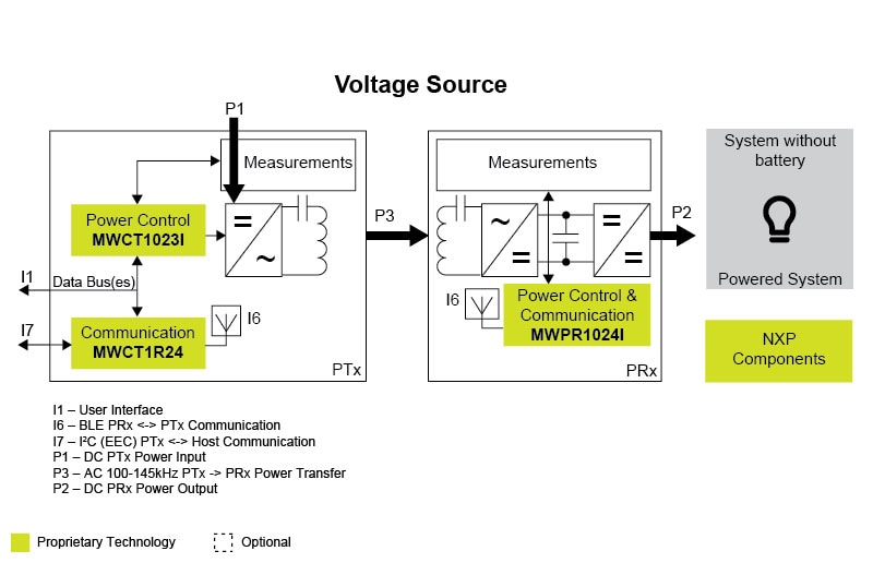 WPS-65WS Single Coil Wireless Power Solution   NXP