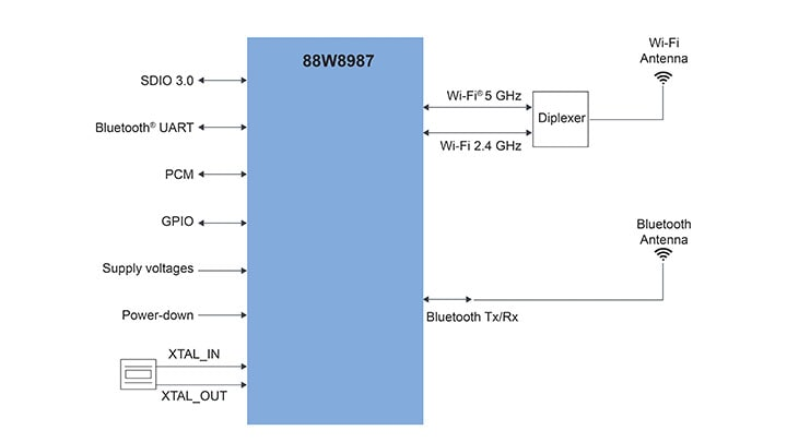 88W8987 application diagram – QFN option