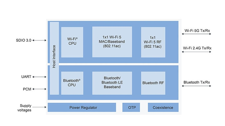 88W8987 internal diagram – QFN option