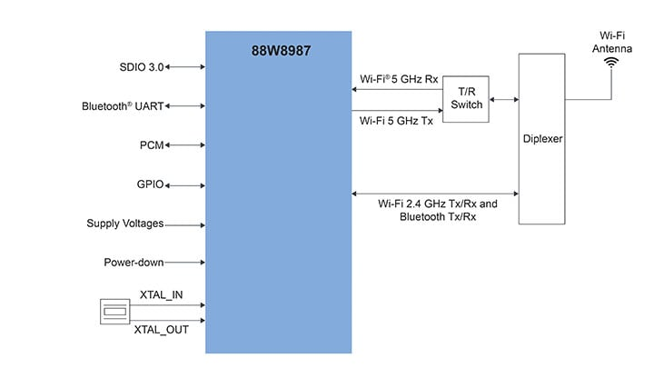 88W8987 application diagram – eWLP option