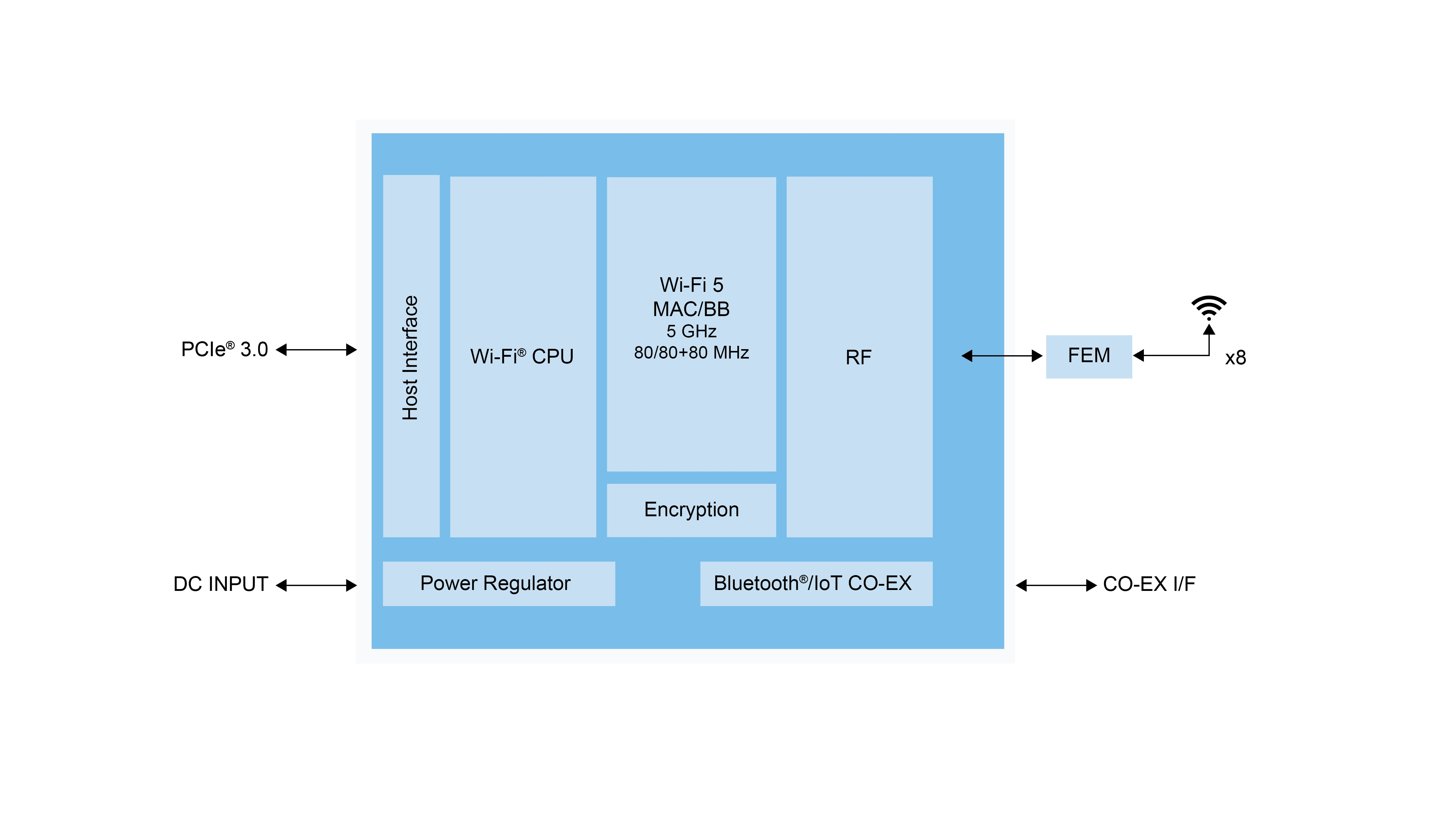 88W9068 Block Diagram