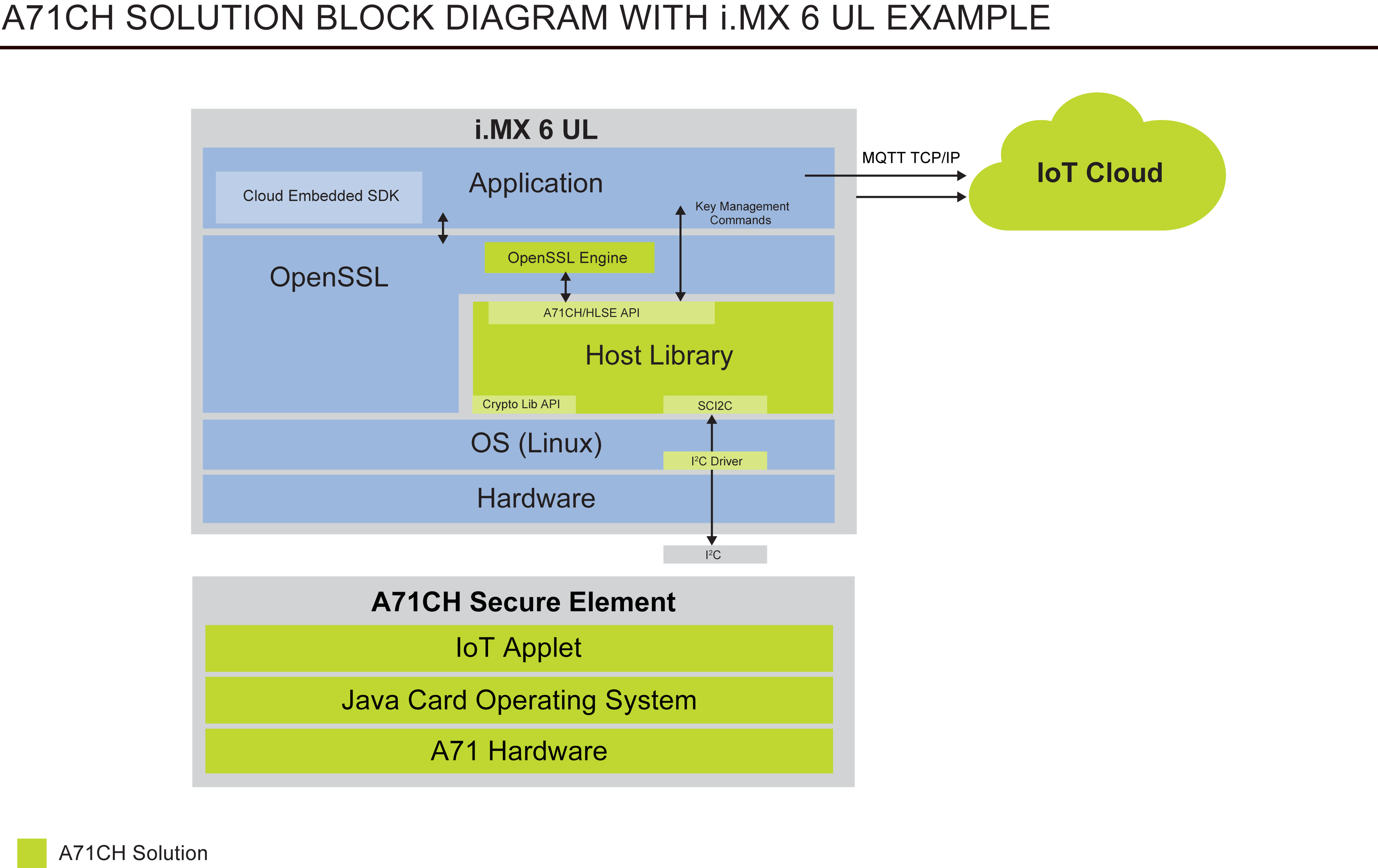 A71CH | Plug and Trust for IoT | NXP