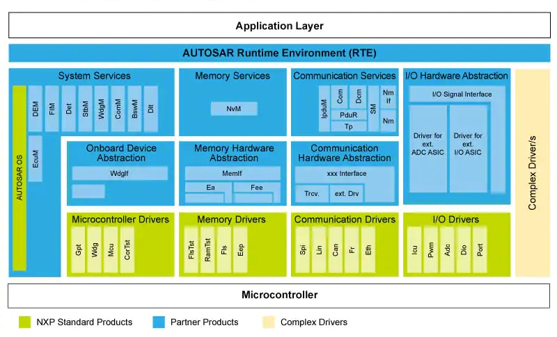 MPC5746R Scalable Engine Control MCU | NXP