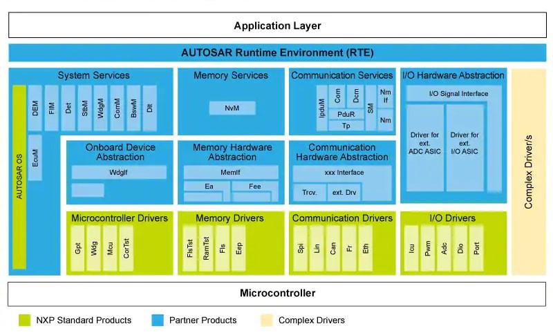 AUTOSAR (Classic) Version 4 0 x | NXP