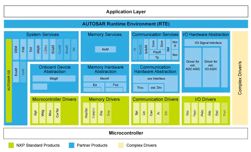 AUTOSAR 4 2 x (Classic Platform) Software | NXP