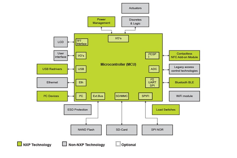 Access Control Enhanced Architecture