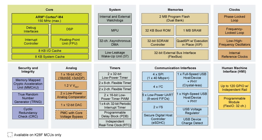 Kinetis K27/K28 USB MCUs Block Diagram