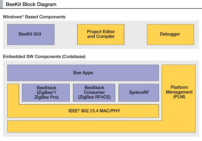 BeeKit<sup>&#174;</sup> Block Diagram