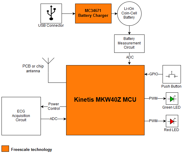 Bluetooth® Low Energy (BLE) Heart Rate Monitor Block Diagram