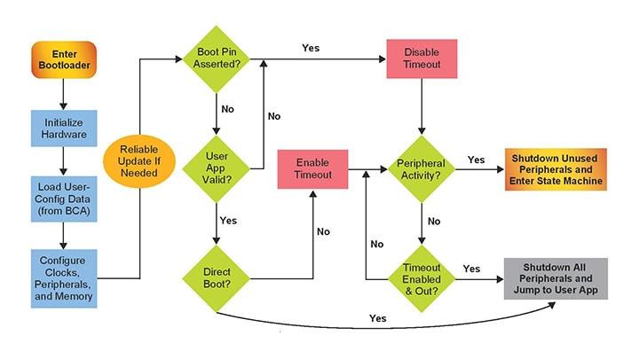how to make a program run at startup mac