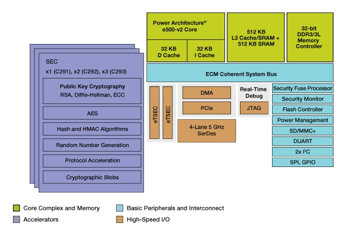 C29x crypto coprocessor Block Diagram